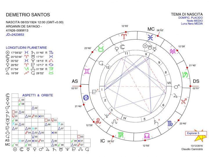 Astrólogos: Demetrio Santos