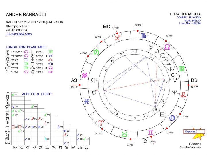 Astrólogos: André Barbault
