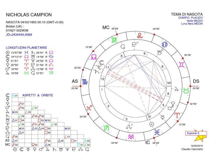 Astrólogos: Nicholas Campion