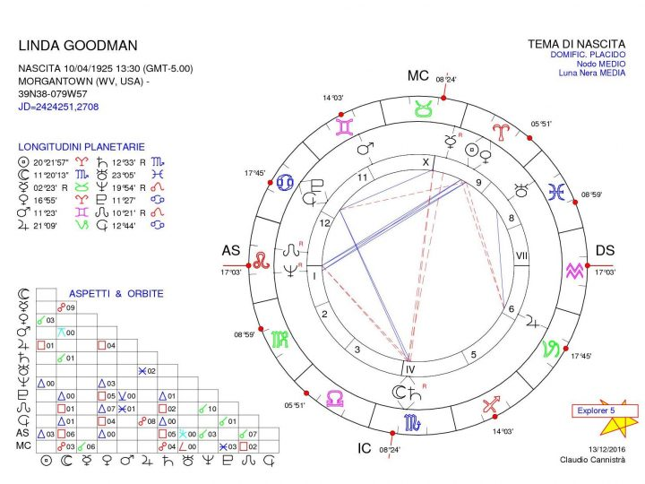 Astrólogos: Linda Goodman
