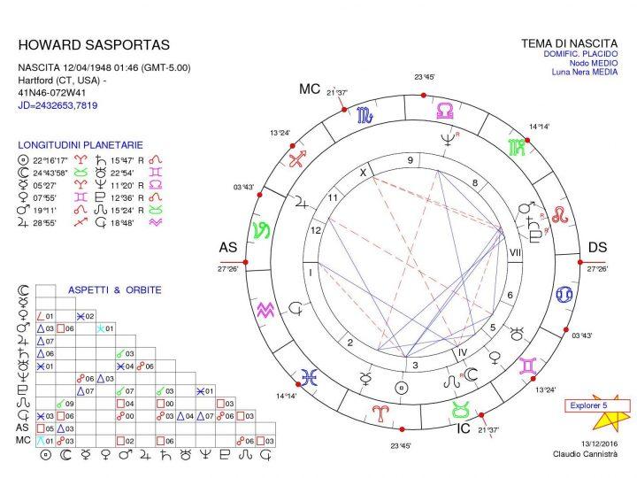 Astrólogos: Howard Sasportas